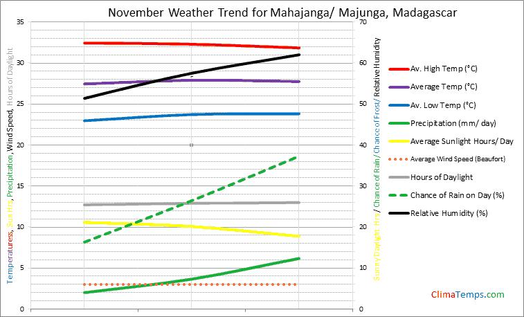 Graph of weather in Mahajanga/ Majunga in November