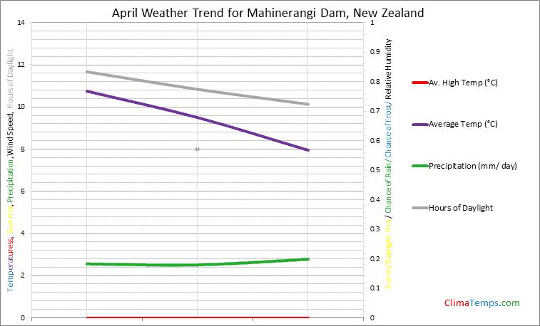 Graph of weather in Mahinerangi Dam in April