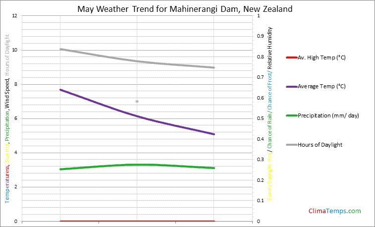 Graph of weather in Mahinerangi Dam in May