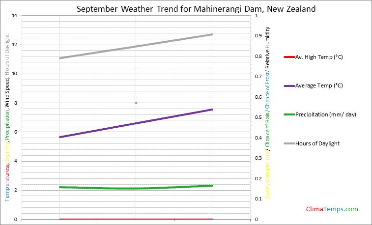 Graph of weather in Mahinerangi Dam in September