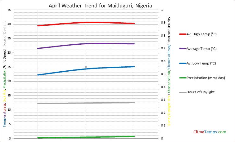 Graph of weather in Maiduguri in April