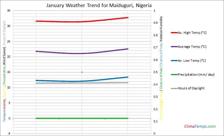 Graph of weather in Maiduguri in January