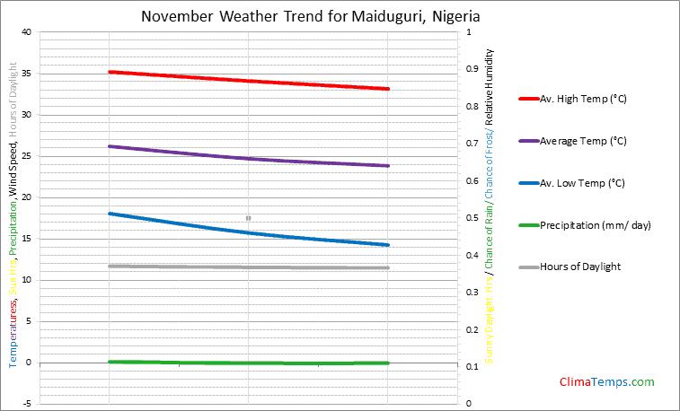 Graph of weather in Maiduguri in November