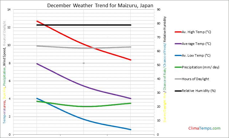 Graph of weather in Maizuru in December