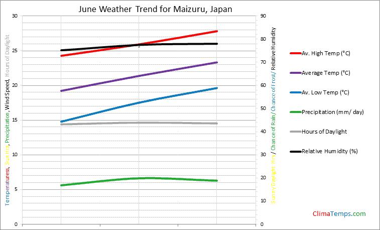 Graph of weather in Maizuru in June