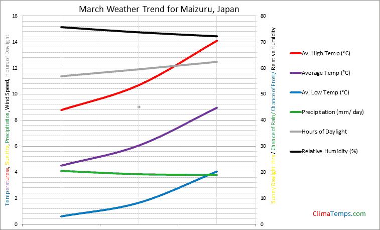 Graph of weather in Maizuru in March
