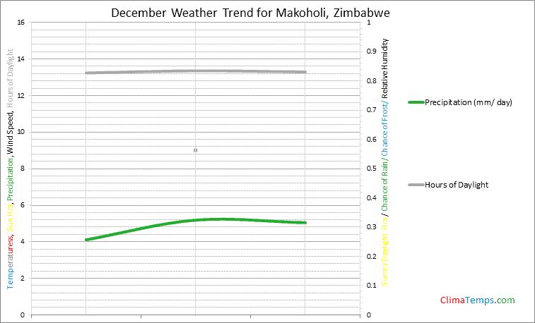 Graph of weather in Makoholi in December