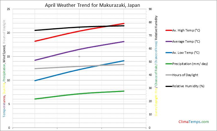 Graph of weather in Makurazaki in April