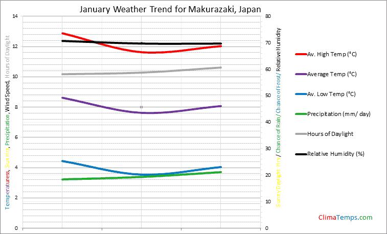 Graph of weather in Makurazaki in January