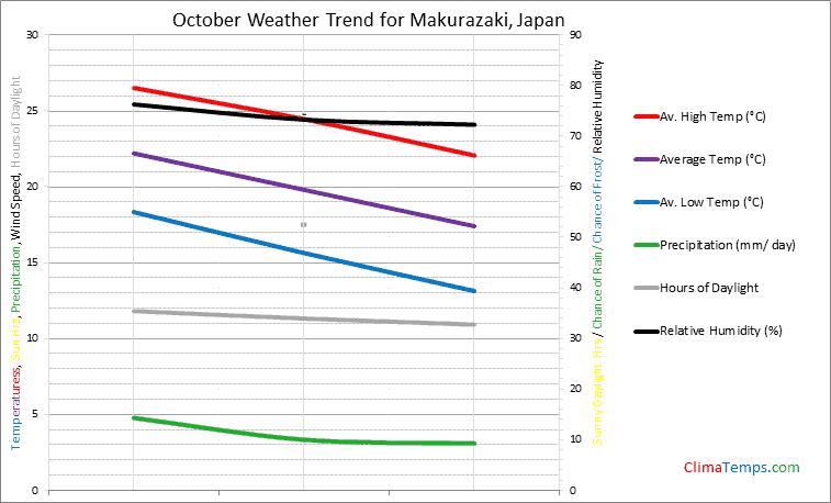 Graph of weather in Makurazaki in October