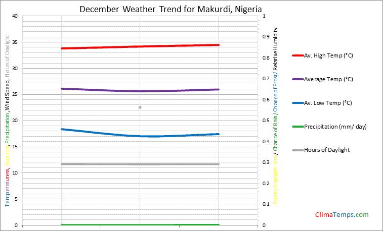 Graph of weather in Makurdi in December
