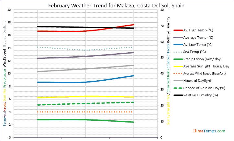 Graph of weather in Malaga, Costa Del Sol in February