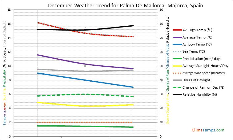 Graph of weather in Palma De Mallorca, Majorca in December
