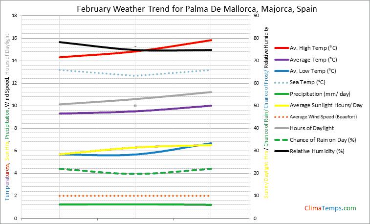 Graph of weather in Palma De Mallorca, Majorca in February