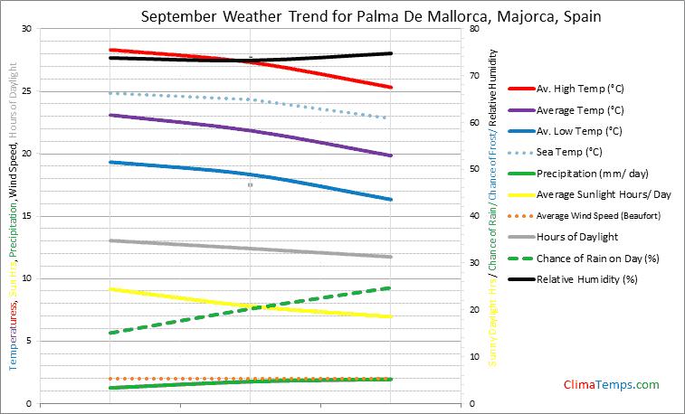 Graph of weather in Palma De Mallorca, Majorca in September