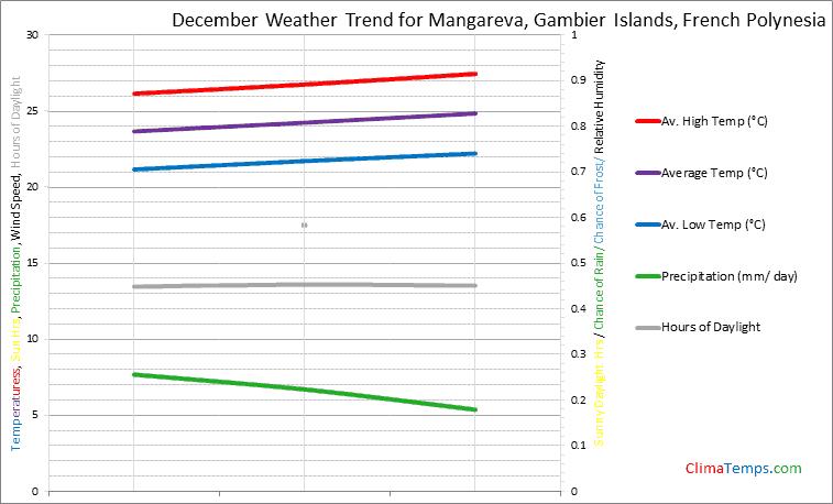 Graph of weather in Mangareva, Gambier Islands in December
