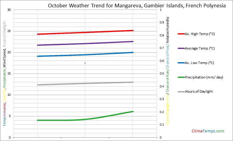 Graph of weather in Mangareva, Gambier Islands in October