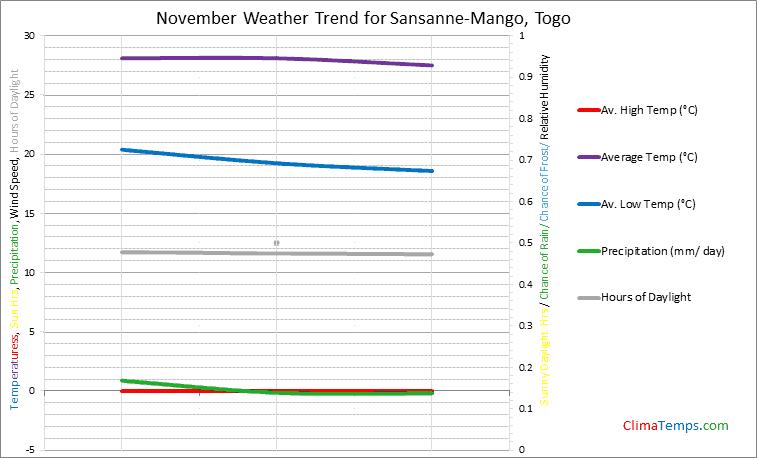 Graph of weather in Sansanne-Mango in November