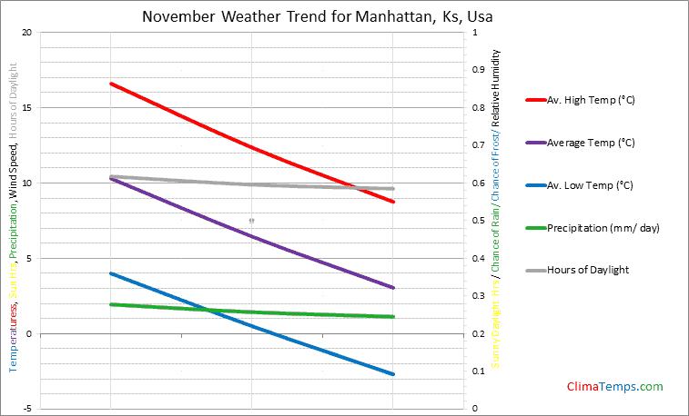 Graph of weather in Manhattan, Ks in November