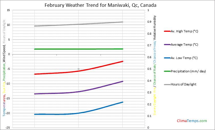 Graph of weather in Maniwaki, Qc in February