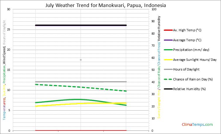 Graph of weather in Manokwari, Papua in July