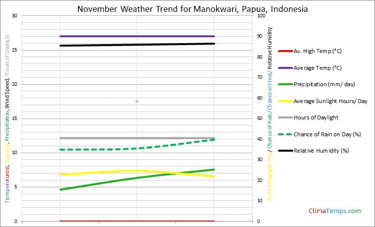 Graph of weather in Manokwari, Papua in November