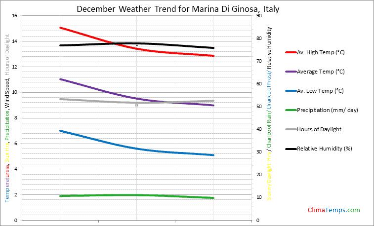 Graph of weather in Marina Di Ginosa in December