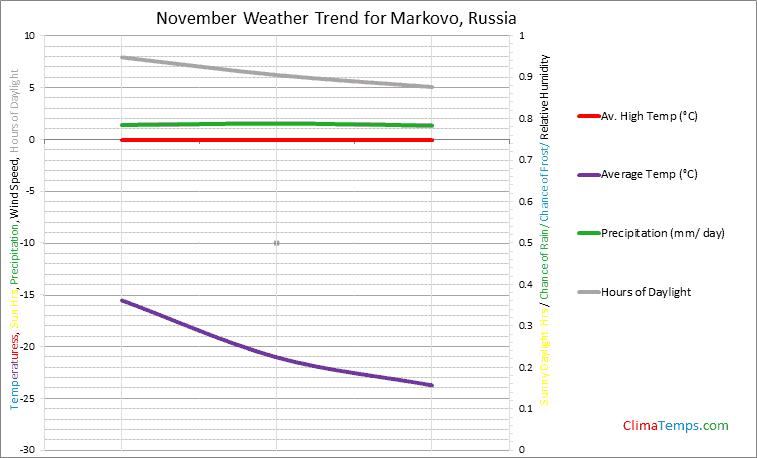 Graph of weather in Markovo in November