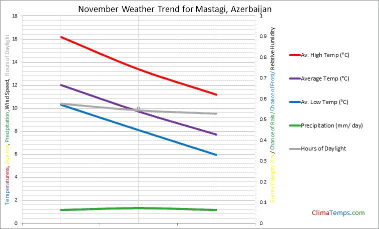 Graph of weather in Mastagi in November