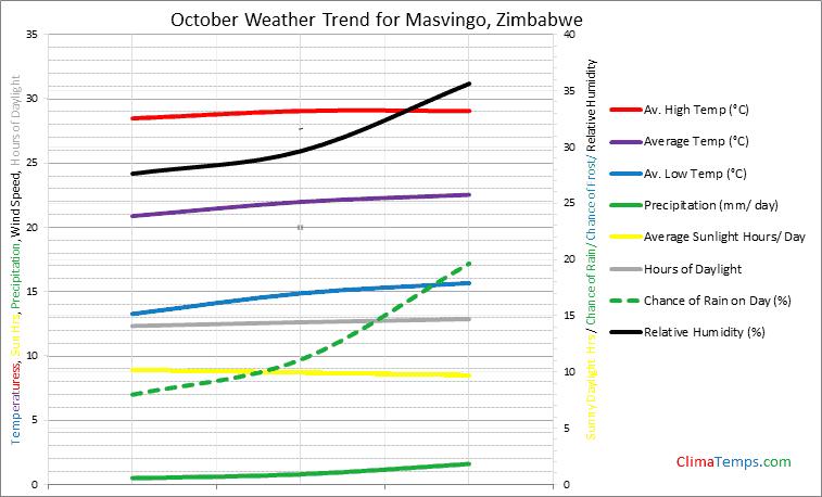 Graph of weather in Masvingo in October