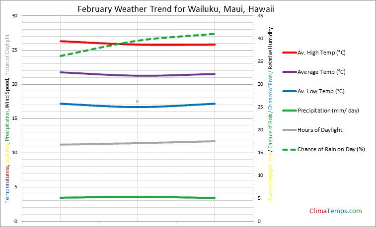 Graph of weather in Wailuku, Maui in February