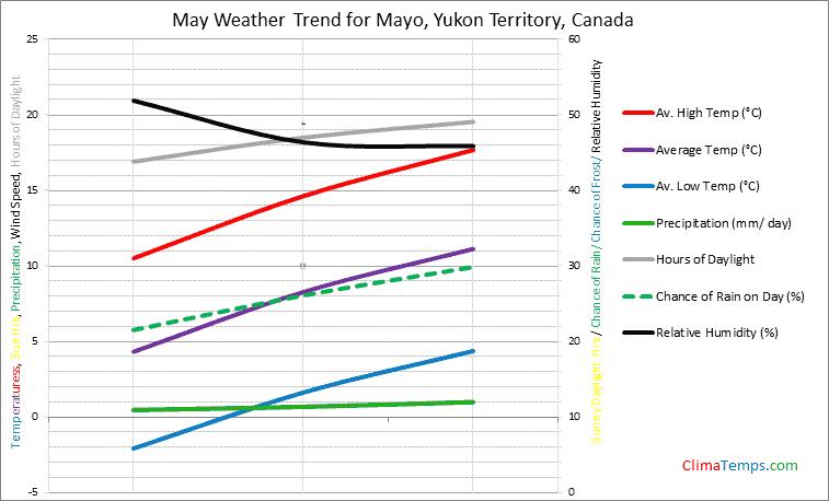 Graph of weather in Mayo, Yukon Territory in May