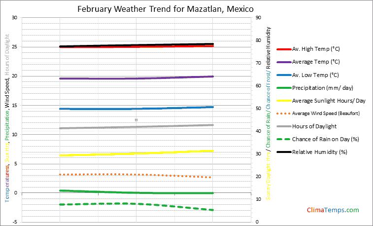 Graph of weather in Mazatlan in February