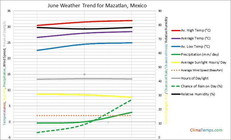 Graph of weather in Mazatlan in June