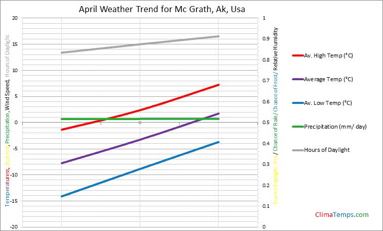 Graph of weather in Mc Grath, Ak in April