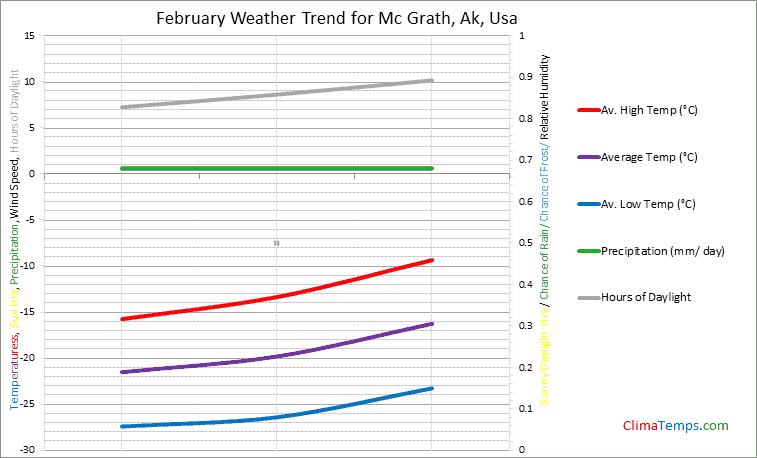 Graph of weather in Mc Grath, Ak in February
