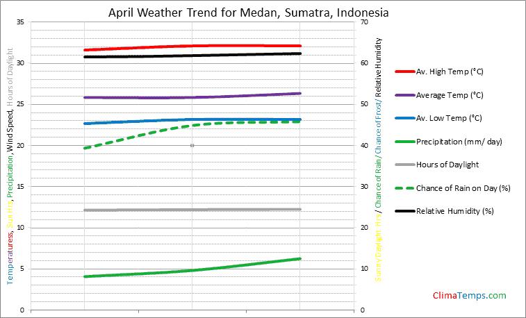 Graph of weather in Medan, Sumatra in April