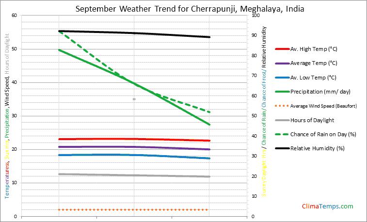 Graph of weather in Cherrapunji, Meghalaya in September