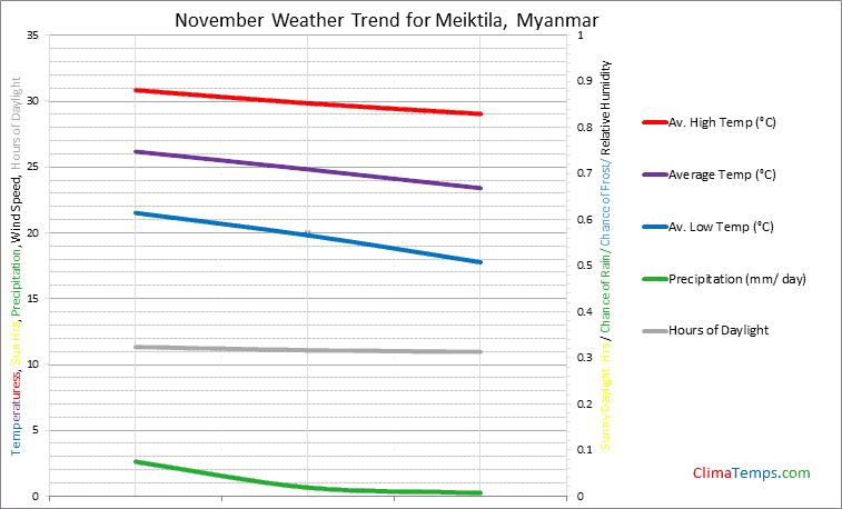 Graph of weather in Meiktila in November