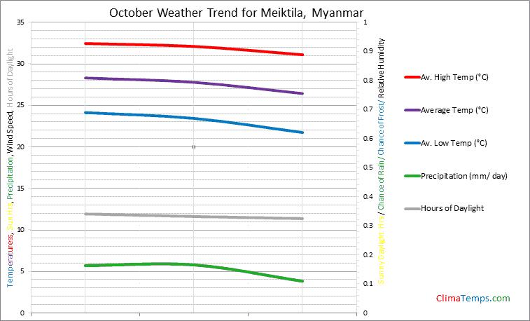 Graph of weather in Meiktila in October