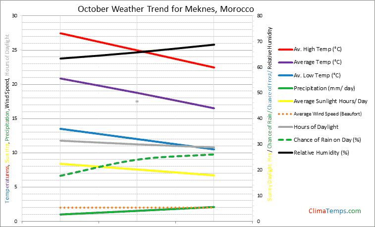 Graph of weather in Meknes in October