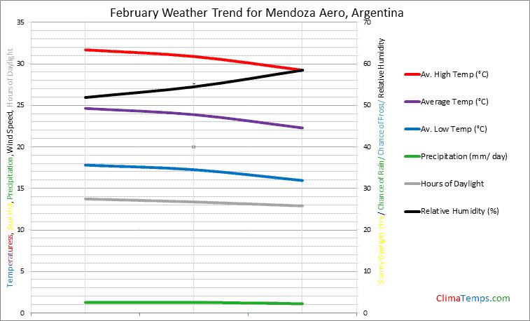 Graph of weather in Mendoza Aero in February