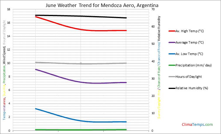 Graph of weather in Mendoza Aero in June