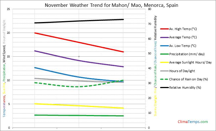 Graph of weather in Mahon/ Mao, Menorca in November