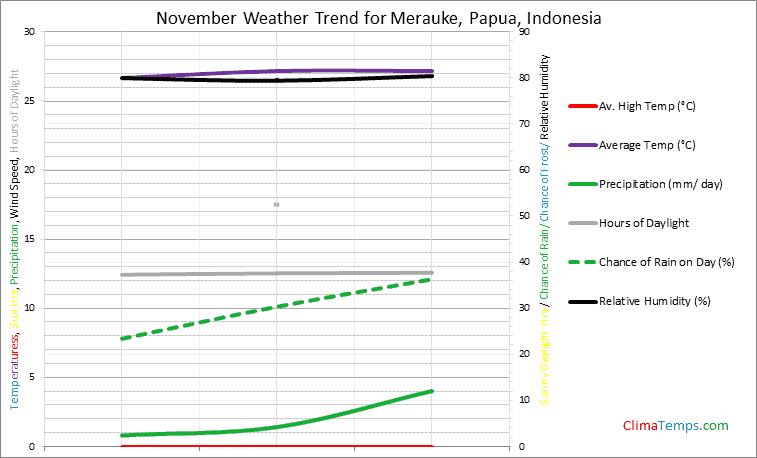 Graph of weather in Merauke, Papua in November