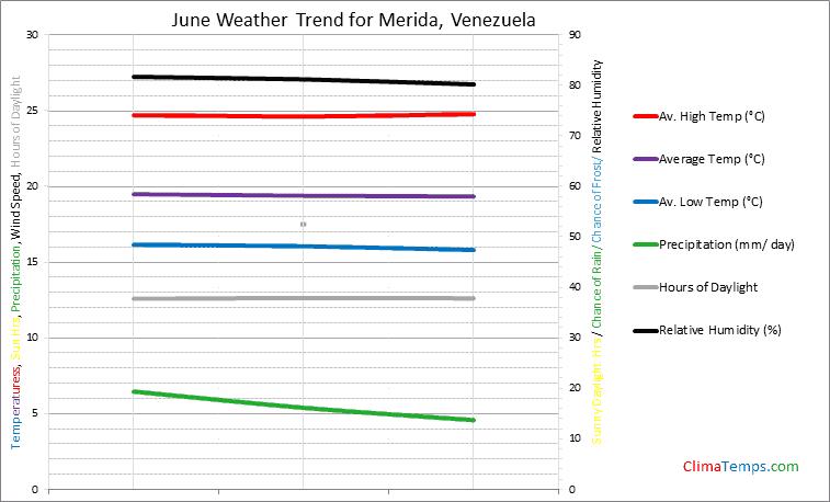 Graph of weather in Merida in June