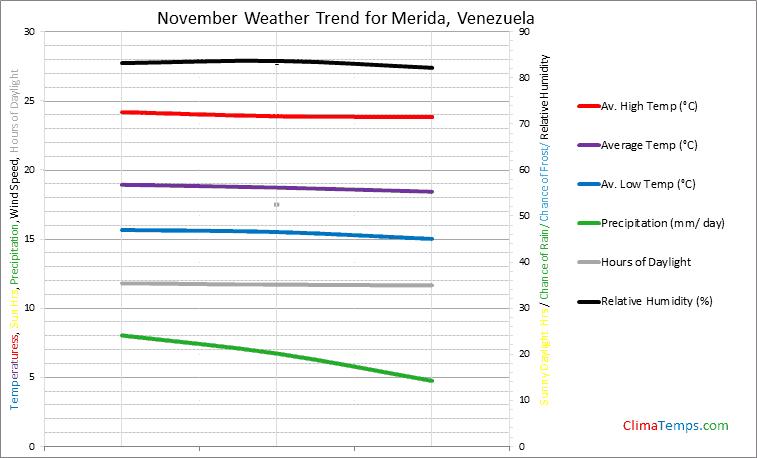Graph of weather in Merida in November