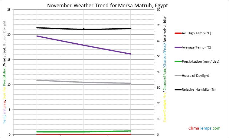 Graph of weather in Mersa Matruh in November
