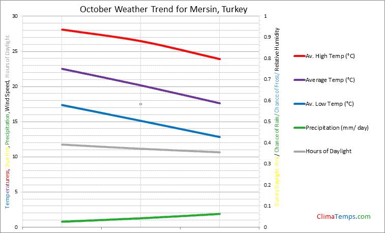 Graph of weather in Mersin in October