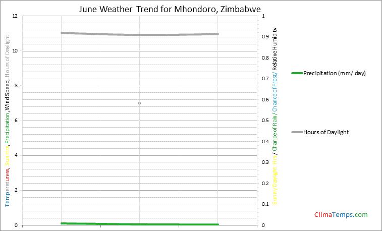 Graph of weather in Mhondoro in June